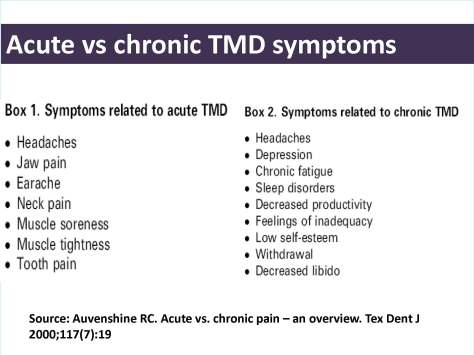 Chronic TMD symptoms_Page_1