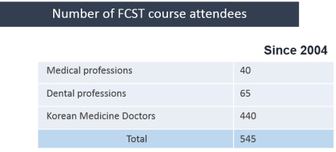 number of fcst course attendees