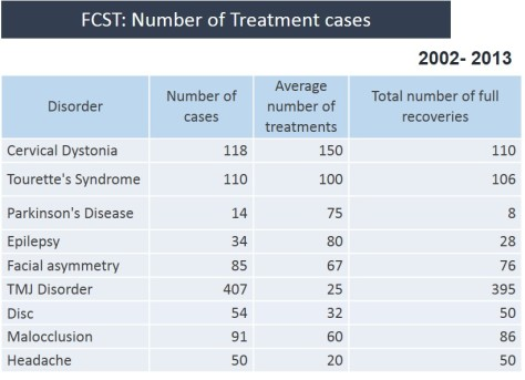 number of treatment cases