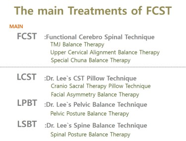The main Treatments of FCST